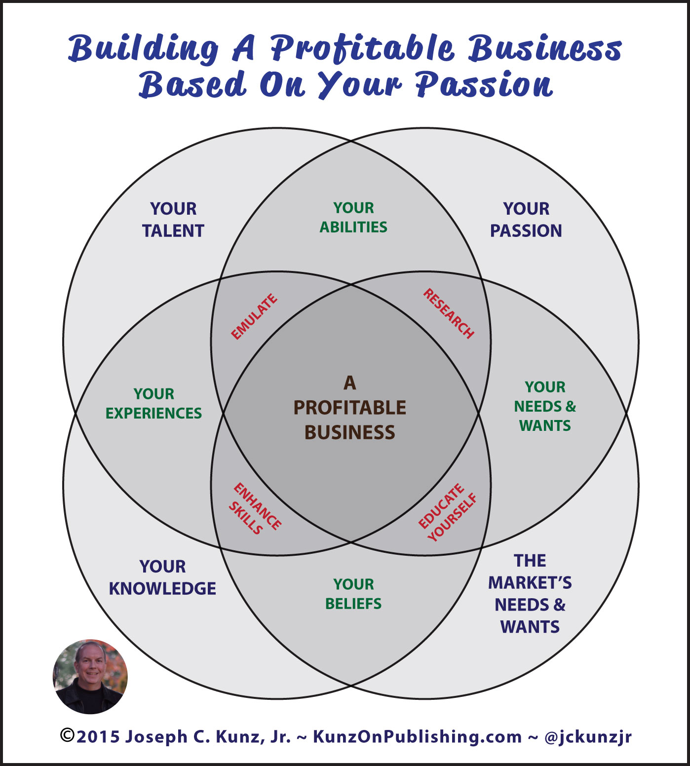 Building A Profitable Business Based On Your Passion Infographic, by Joseph C. Kunz, Jr.