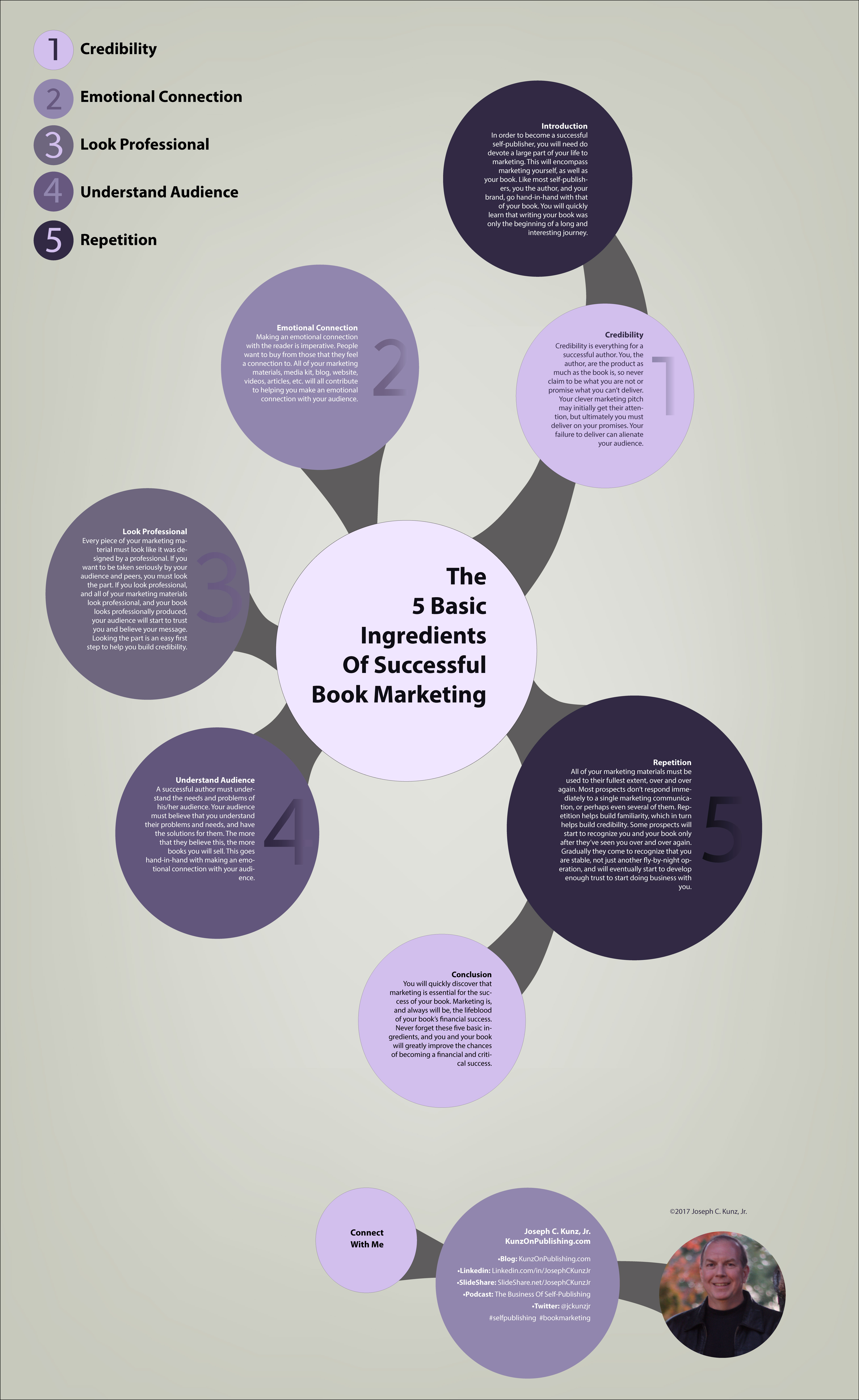 The 5 Basic Ingredients Of Successful Book Marketing (Infographic) by Joseph C. Kunz, Jr.
