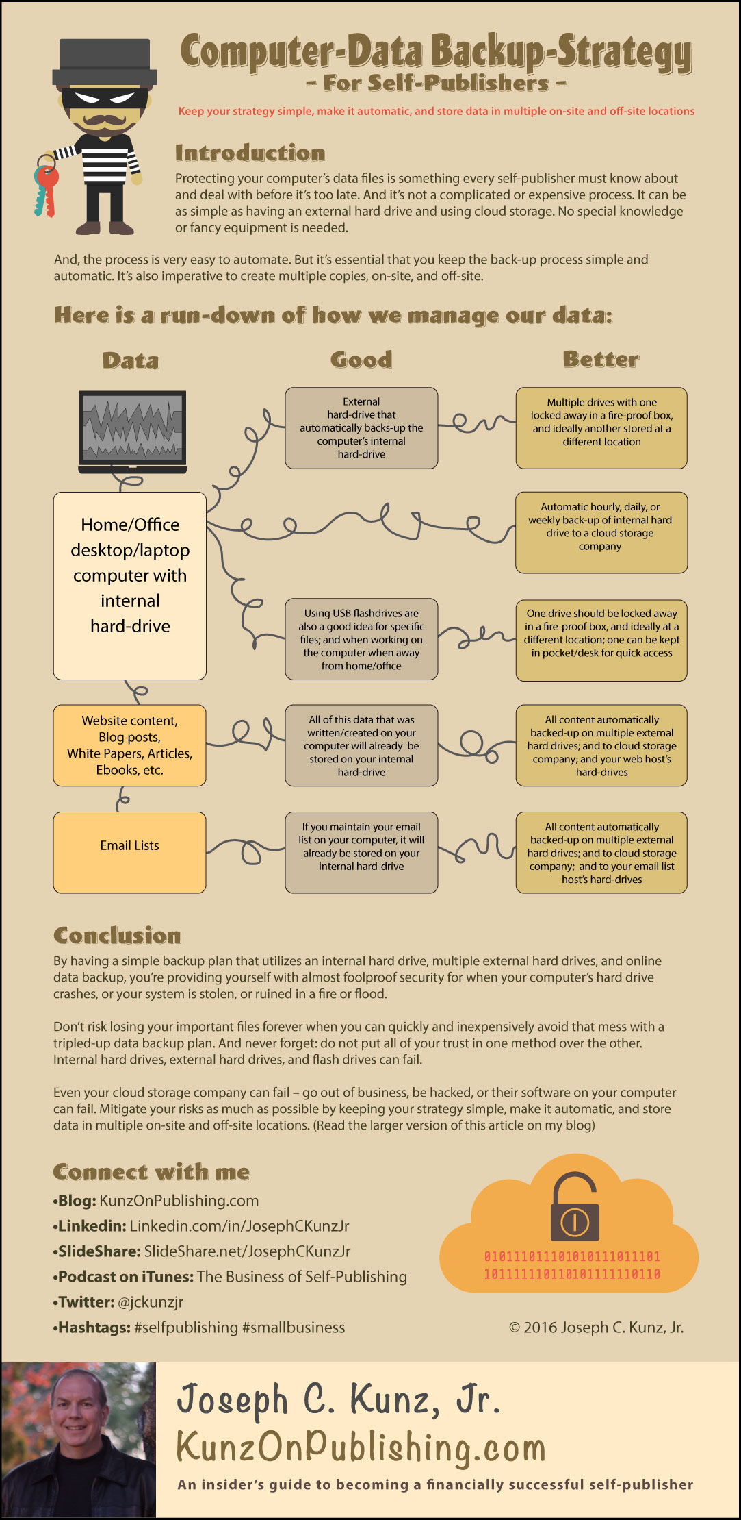Computer-Data Backup-Strategy For Self-Publishers (Infographic) by Joseph C. Kunz, Jr.