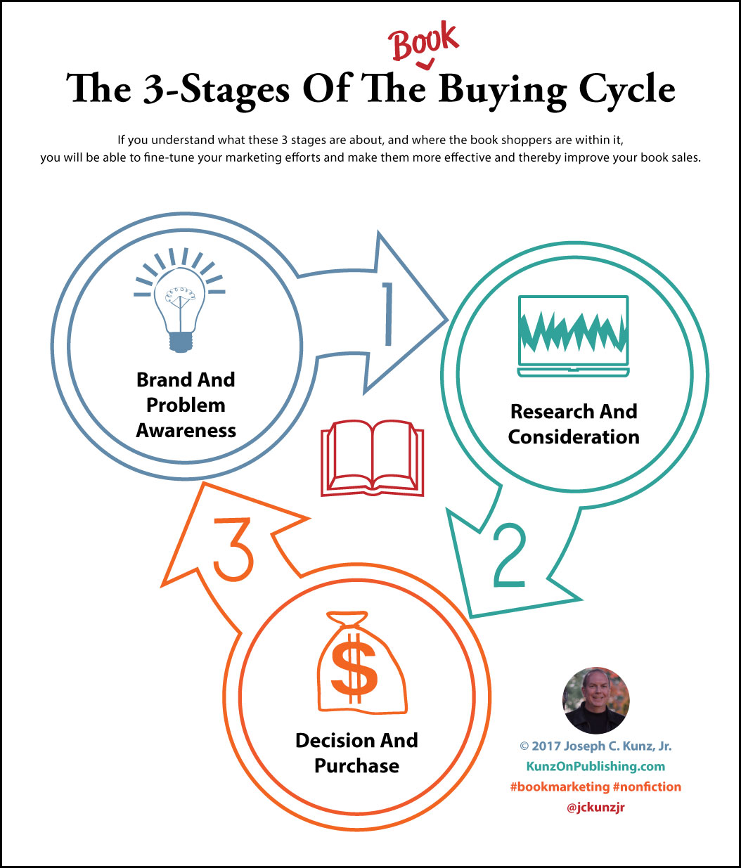 The 3-Stages Of The Book Buying Cycle (Infographic) by Joseph C. Kunz, Jr.