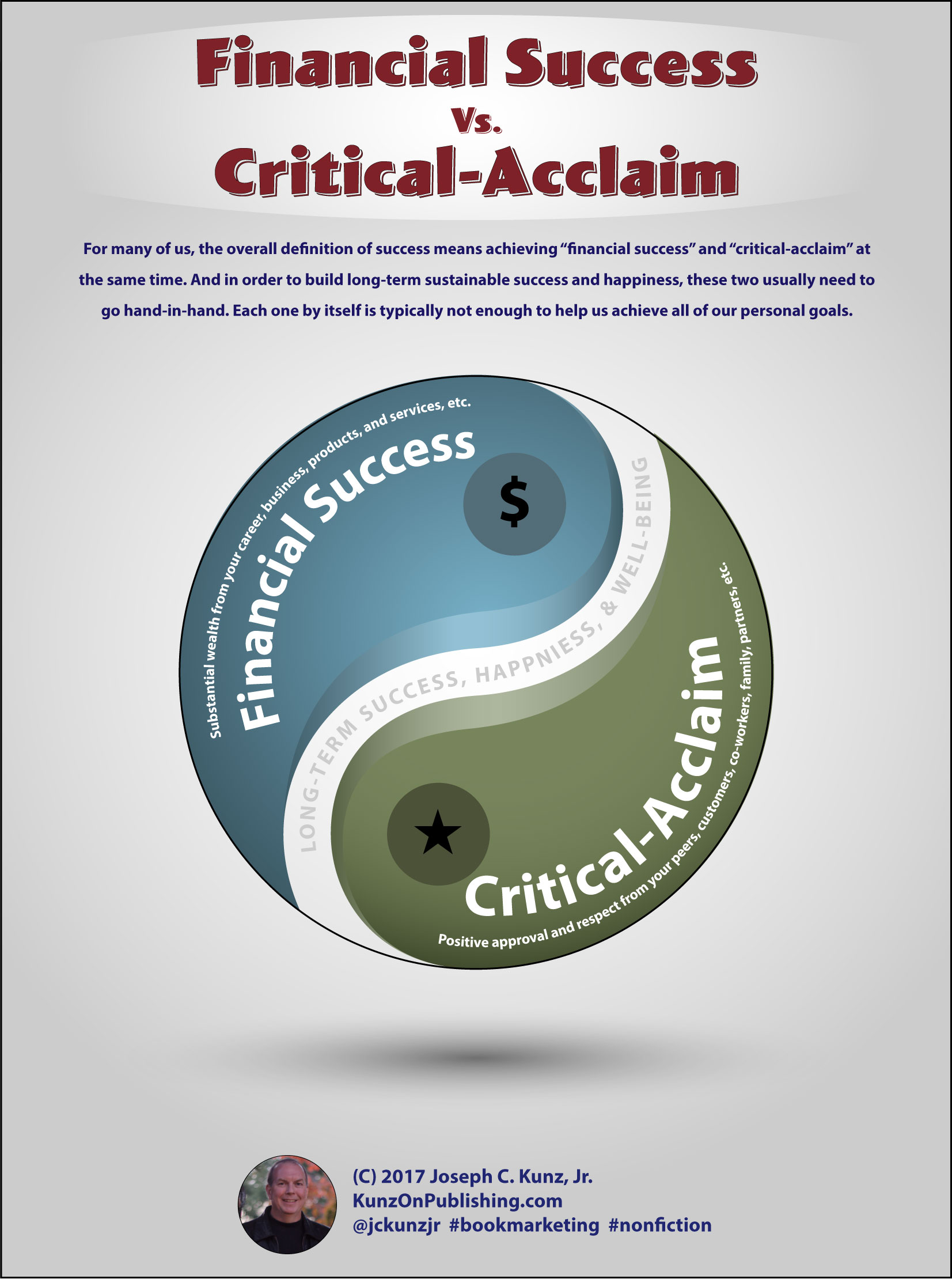Financial Success Vs Critical-Acclaim